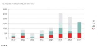 La inversión hotelera en España se dispara en la primera mitad de 2017