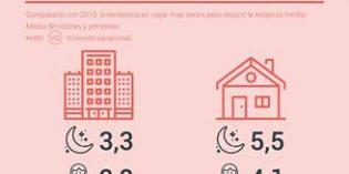 El uso de la vivienda turística crece un 25% en los dos últimos años