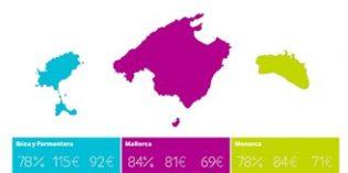 Las pernoctaciones hoteleras en Baleares aumentaron el 7% en 2016