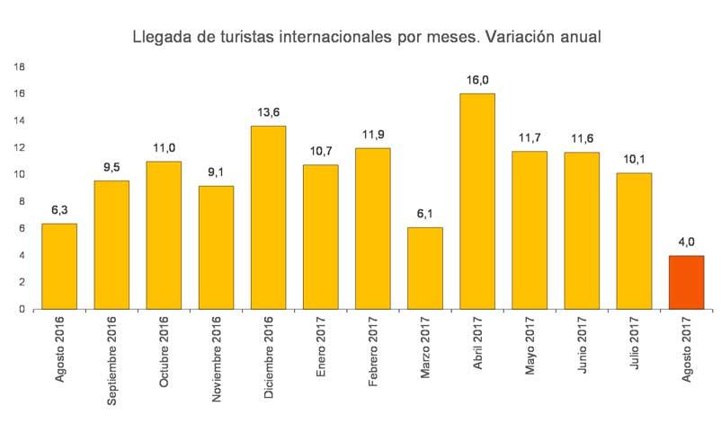 Llegadas de turistas internacionales en 2017
