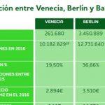 El fenómeno de la saturación turística en Venecia, Berlín y Barcelona