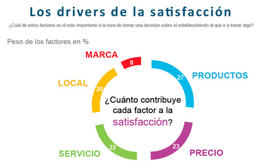 Los factores que contribuyen a la satisfacción de los consumidores. Fuente: Nielsen