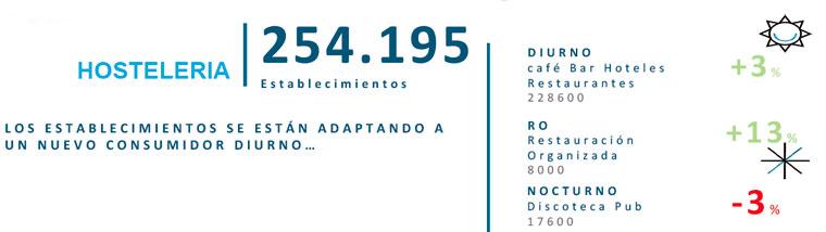 Número de establecimientos de hostelería en España - Nielsen