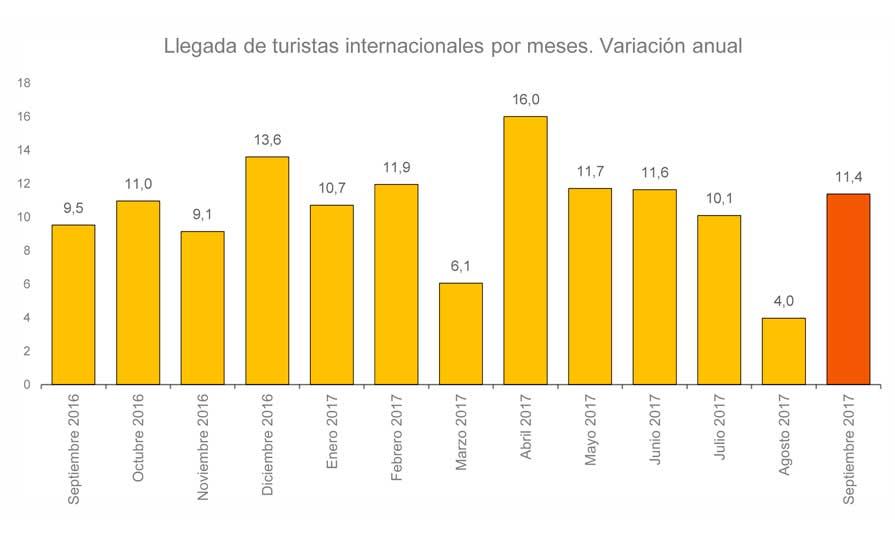 Cuadro de llegada de turistas internacionales en los 9 primeros meses de 2017
