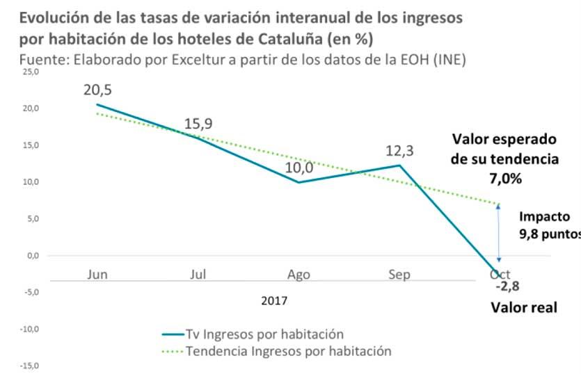 Tabla Exceltur previsiones en Cataluña