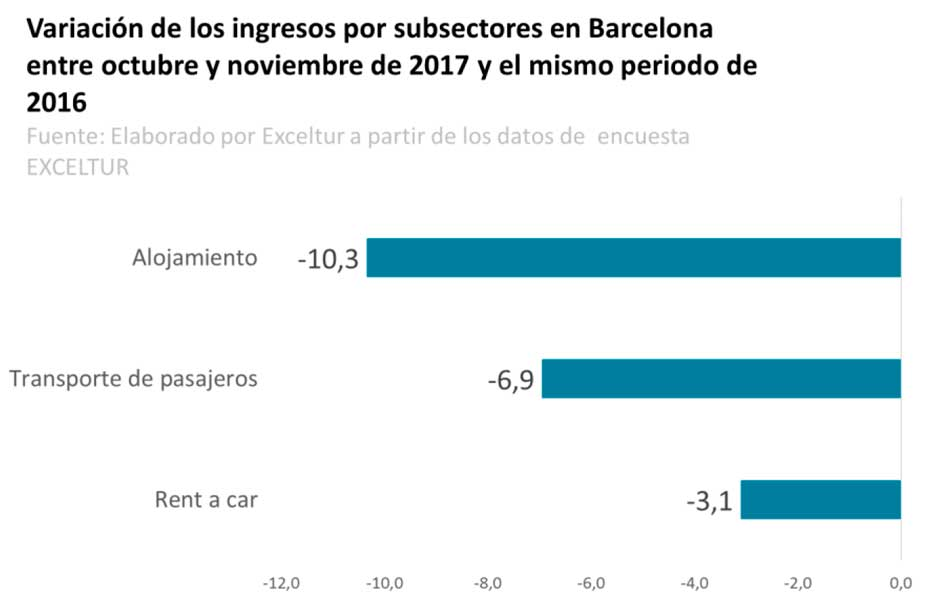 Exceltur: ingresos de los sectores turisticos en Barcelona