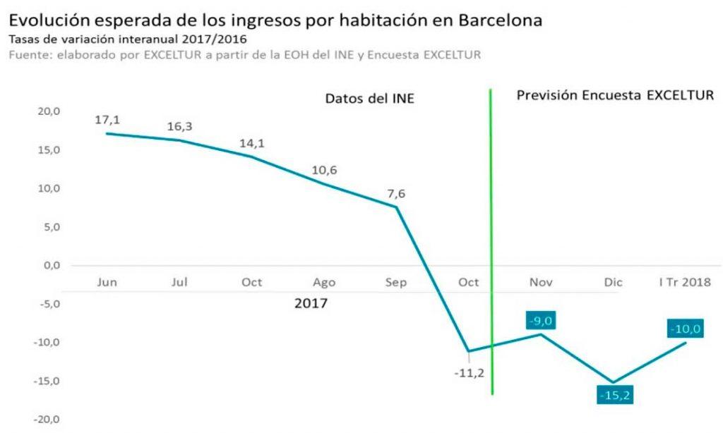 Evolución de los ingresos por habitación en Barcelona, por Exceltur