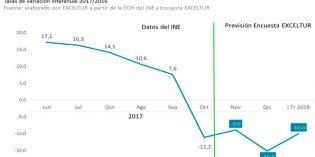 Los efectos del 1-O en Barcelona: caída de la actividad turística que se prolongará en el primer trimestre de 2018
