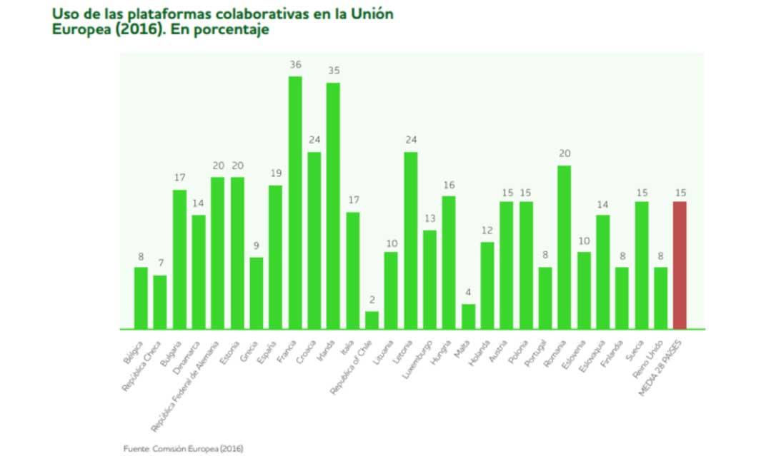 Economía colaborativa en Europa