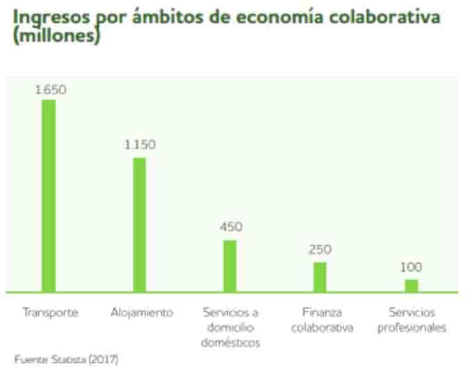 Ingresos de la economía colaborativa