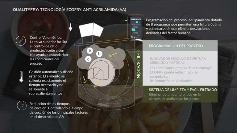 Tecnología anti- acrilamida de la freidora Qualityfry