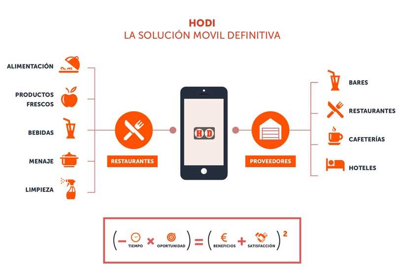 Cuadro de la app Hodi