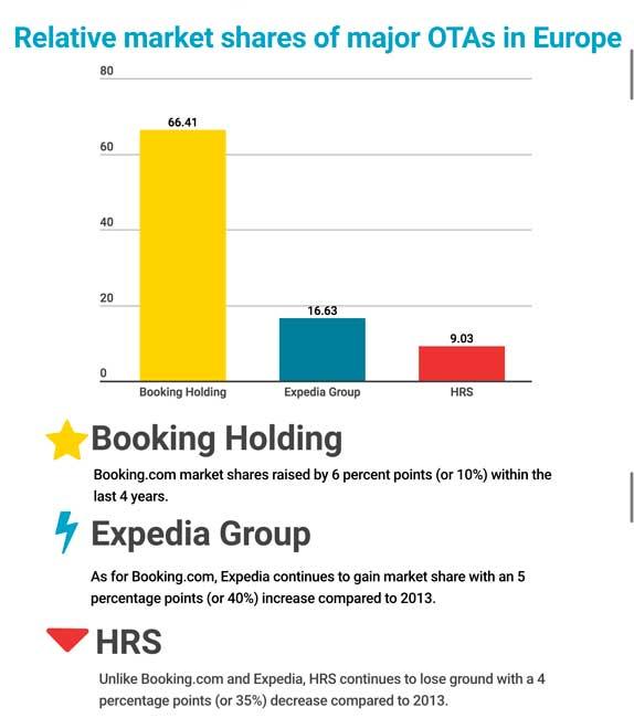 Cuota de mercado de las principales OTAs en Europa