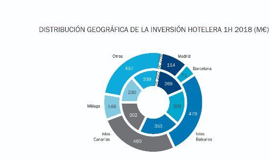 profesionalhoreca inversion hotelera
