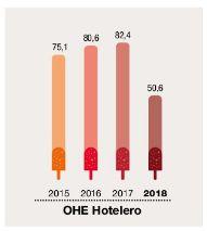profesionalhoreca prevision hotelera