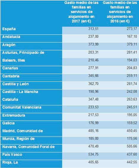 Gasto medio de las familias en servicios de alojamiento por CCAA. Fuente: Indicadores Habits Big Data de AIS Group en base a datos del INE