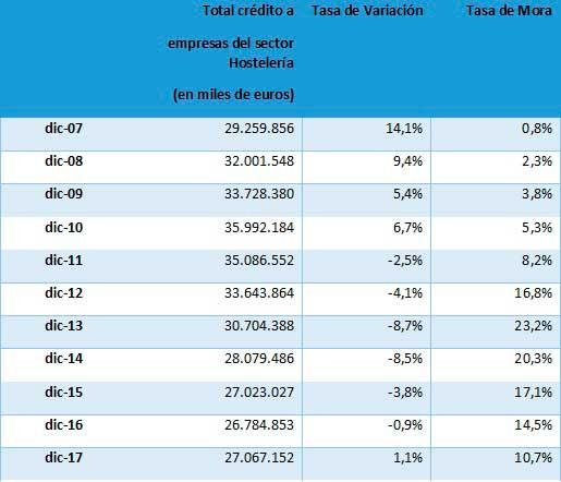 Crédito a empresas del sector hostelero - Profesional Horeca