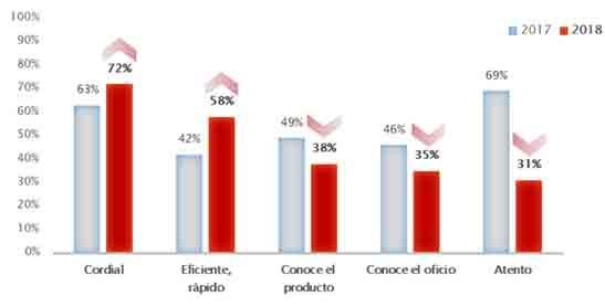 Los aspectos que el consumidor considera más importantes en el personal de sala, por el estudio de la Fundación Cruzcampo