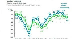 Las expectativas turísticas para el verano mejoran en relación a la desaceleración del 2º trimestre