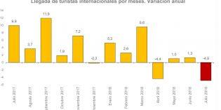 Un 4,9% menos de turistas extranjeros en julio, el mayor descenso en 8 años