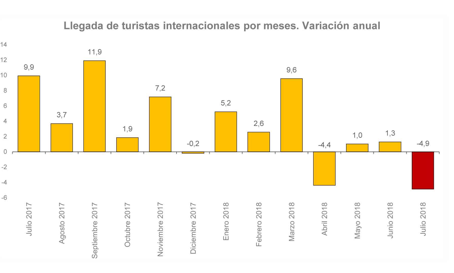 Llegada de turistas internacionales por meses, Frontur 2018. Profesional horeca