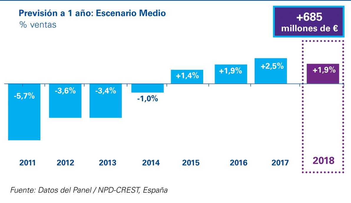 Previsiones del mercado de la restauración en España - 2018