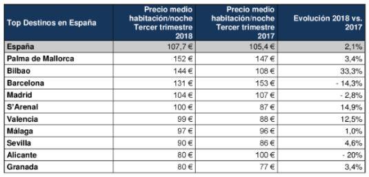 profesionalhoreca precio en los hoteles españoles
