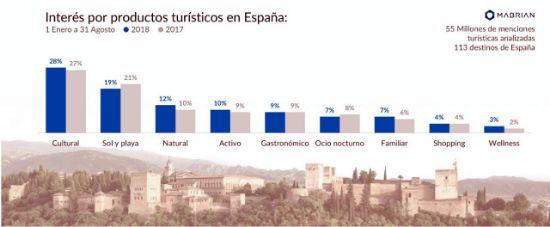 profesionalhoreca - interés por los productos turísticos en España