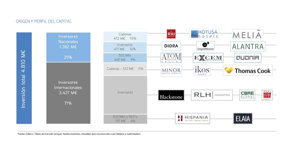 Profesionalhoreca - Colliers - capital inversión hotelera