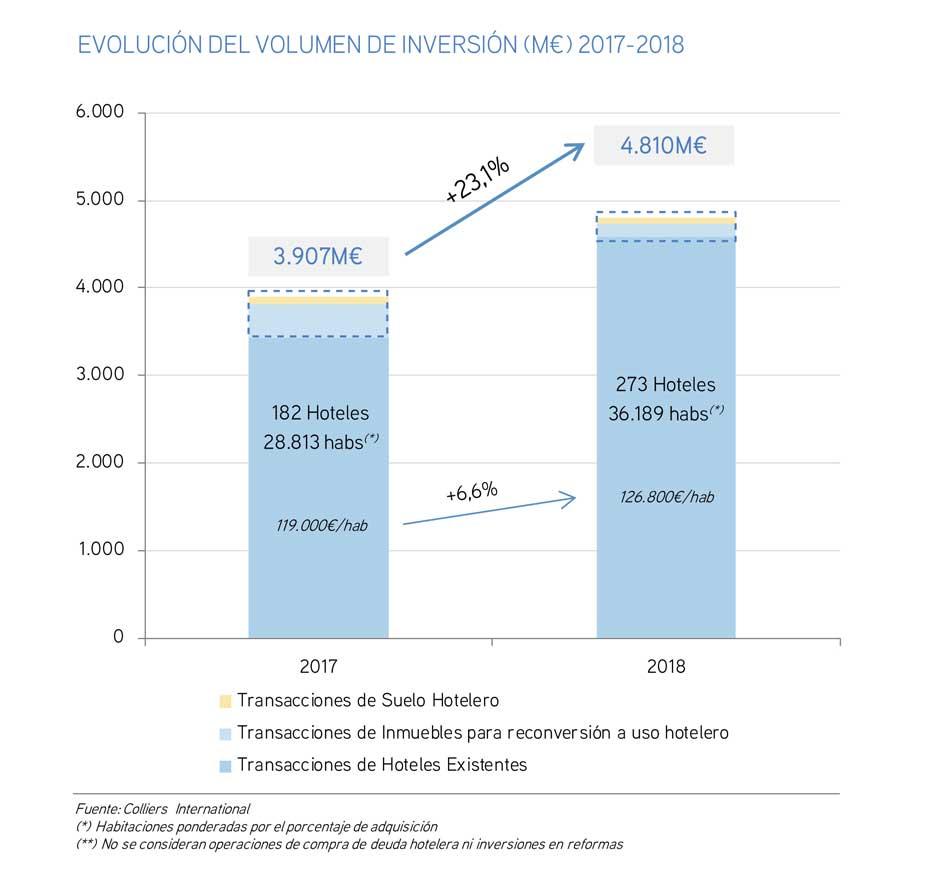 Colliers - mercado inversión hotelera 2017 - 2018 , España, Profesionalhoreca