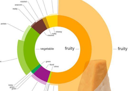 profesionalhoreca foodpairing