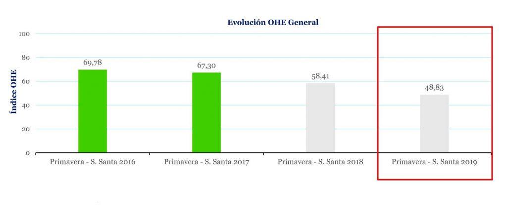 Profesionalhoreca, indice OHE 2019, Semana Santa