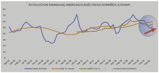 profesionalhoreca, evolución mercado eléctrico español