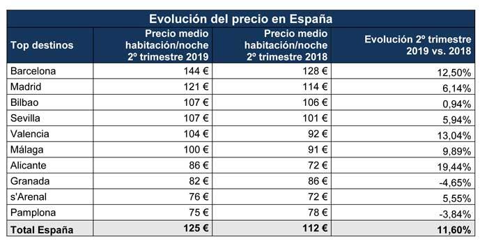 Profesionalhoreca, precios hoteleros en España, segundo trimestre 2019