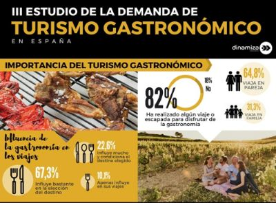 profesionalhoreca, estudio de turista gastronomico