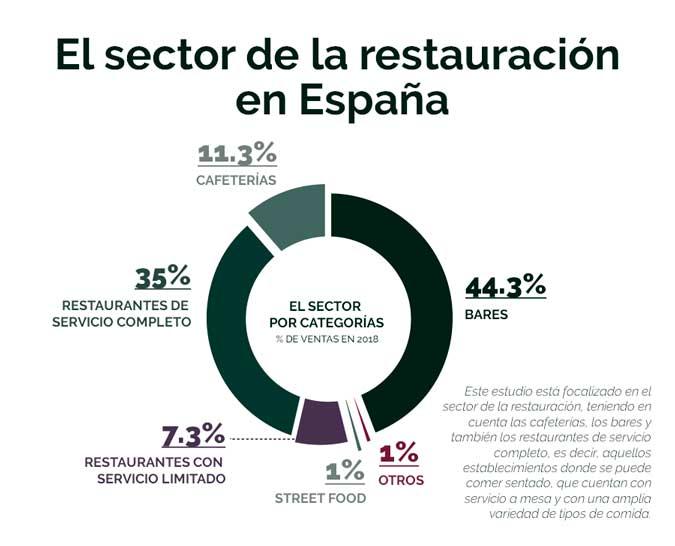 profesionalhoreca, la restauración en España, informe de TripAdvisor y ElTenedor