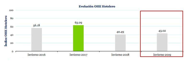Profesionalhoreca, gráfica de la evolución del OHE hotelero