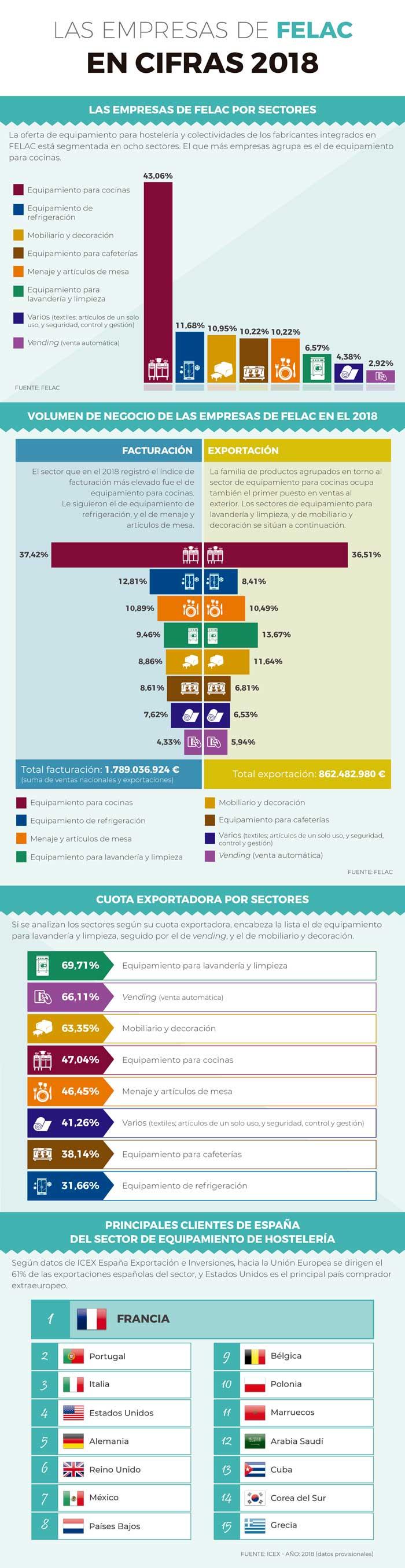Profesionalhoreca, infografía sobre las empresas de Felac en 2018