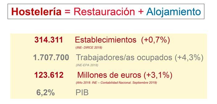 Profesionalhoreca, gráfica del Anuario de Hostelería de España 2019