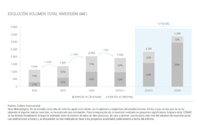 profesionalhoreca, estudio de inversion hotelera en España en 2019, Colliers Internacional