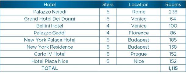 profesionalhoreca NH Hotel Group