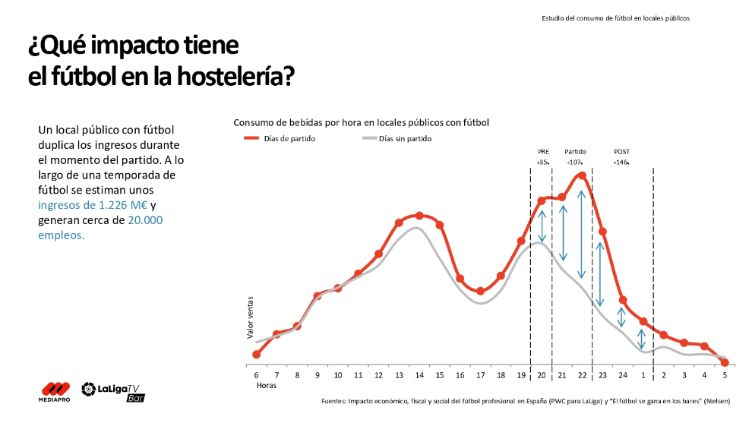 profesionalhoreca, impacto del fútbol en la hostelería