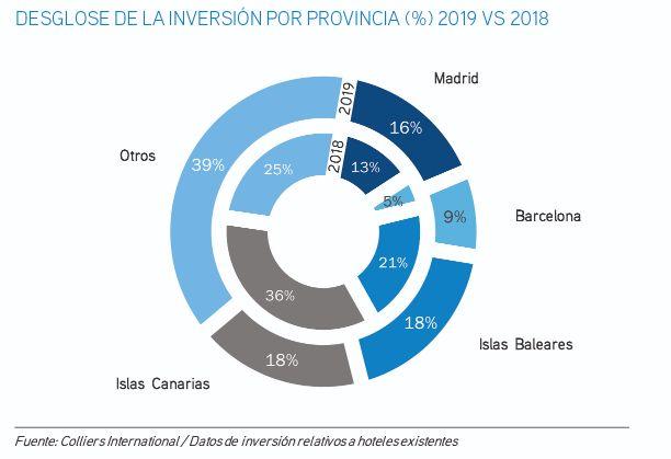 profesionalhoreca, inversión hotelera en España 2019, Colliers International