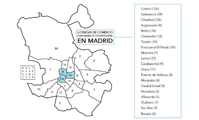 profesionalhoreca, licencias de comercios con barra de degustacion en madrid