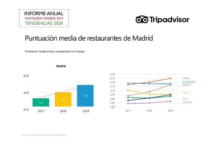 profesionalhoreca, puntuación de restaurantes de Madrid en TripAdvisor