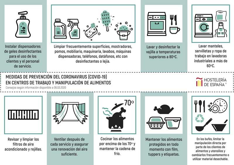 Profesionalhoreca, medidas de prevención del coronavirus