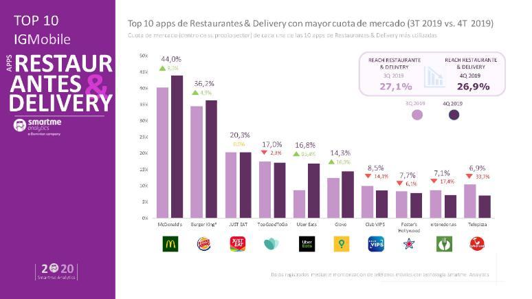profesionalhoreca, ranking IGMobile de apps de comida a domicilio