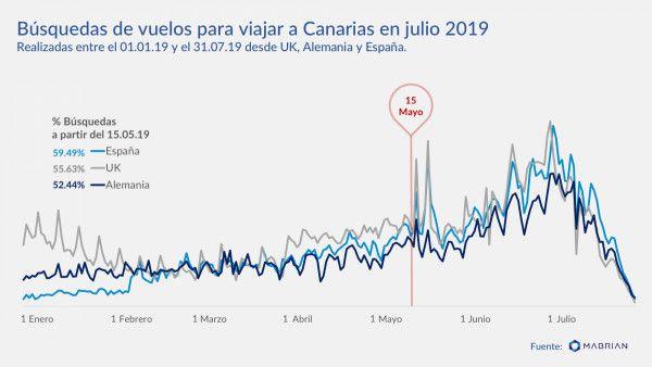 profesionalhoreca, búsquedas de vuelos a Canarias, julio 2019,Mabrian Technologies