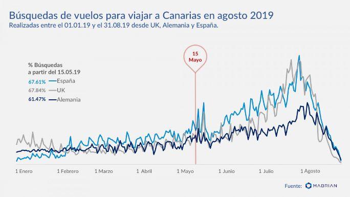 profesionalhoreca, búsquedas de vuelos a Canarias, agosto 2019, Mabrian Technologies
