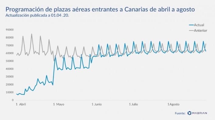 profesionalhoreca, vuelos a Canarias, abril a agosto 2020, Mabrian Technologies
